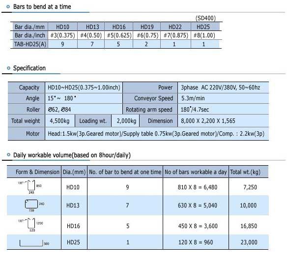 TAB-HD25A Specs